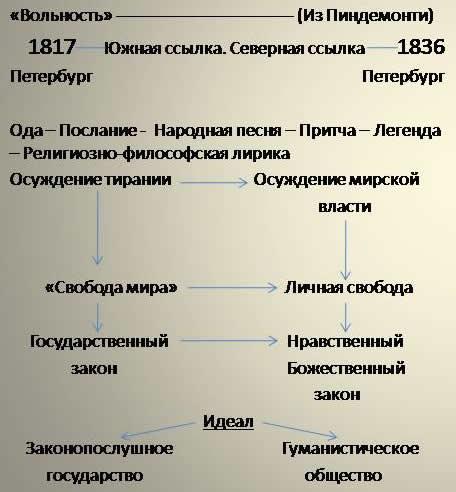 V. Домашнее задание: