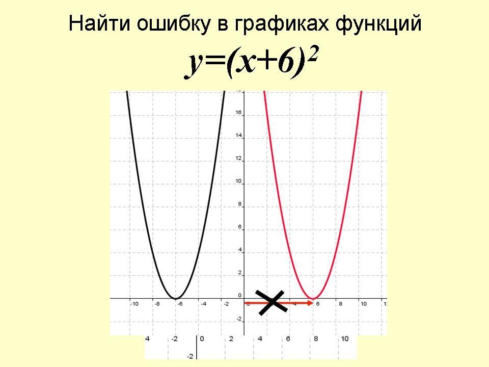 функции смещение графика