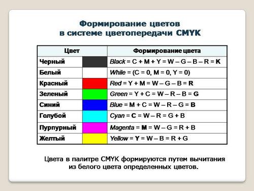 Кодирование графической информации в памяти компьютера реферат 5285