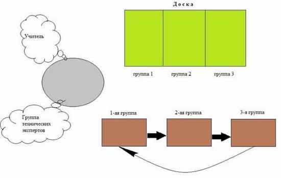 Схема работы в учебной деловой