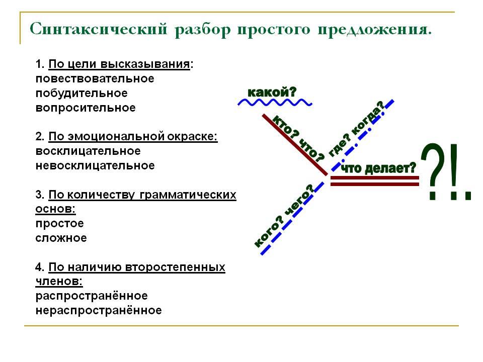 Грамматическая основа простого предложения схема 130