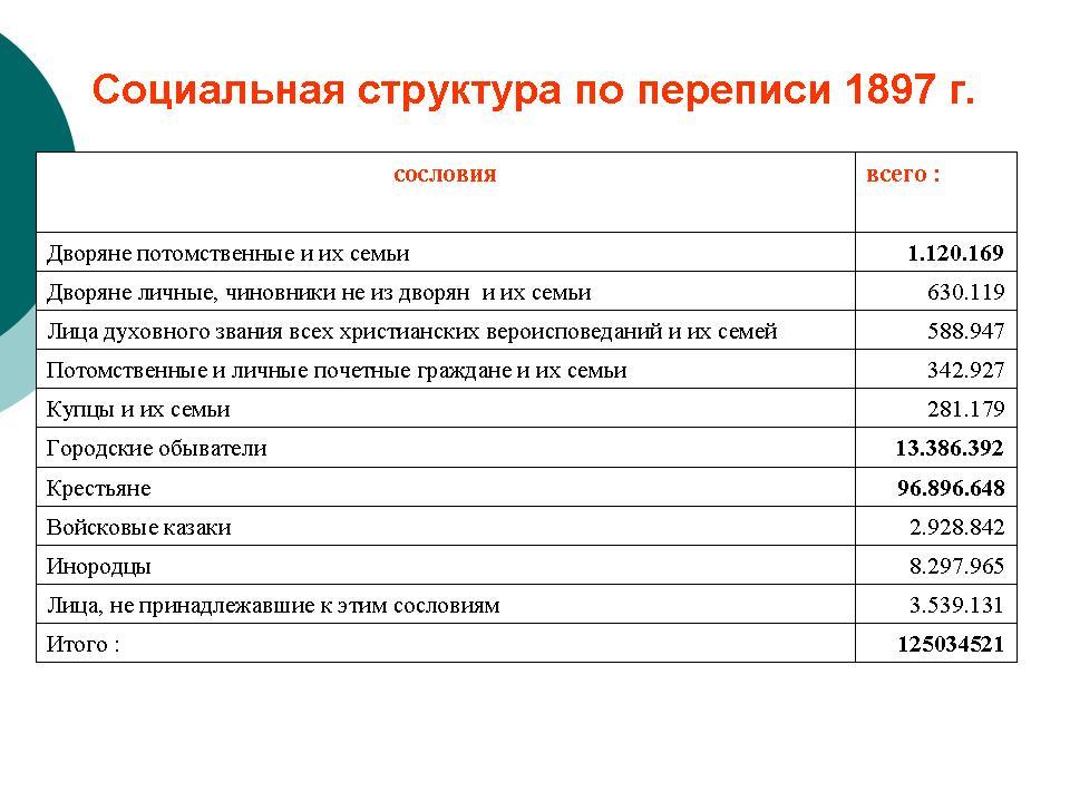 Картинки по запросу сословия в россии 20 века