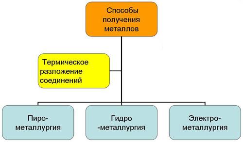 Получение металлов доклад по химии 9514