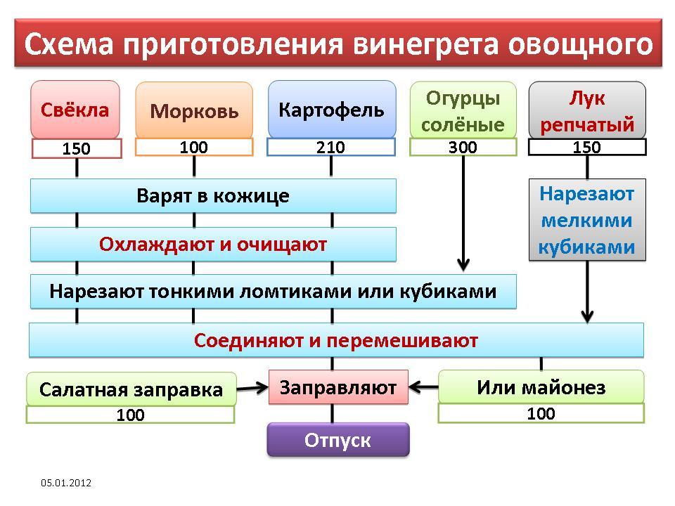 Технико-технологическая карта винегрета