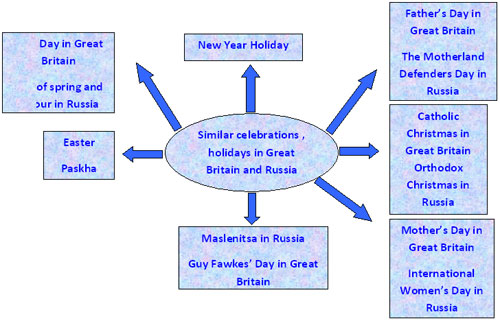 план - конспект урока с презентацией по русскому языку и литературе о зиме