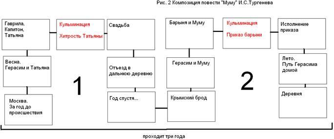 После анализа композиции