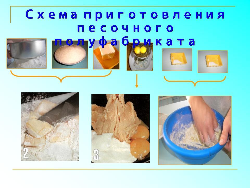 пм 08 приготовление хлебобулочных мучных и кондитерских изделий рецепты