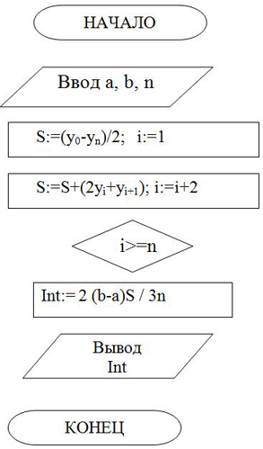 виде блок-схемы алгоритма.