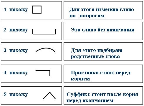 1. Алгоритм разбора слова по