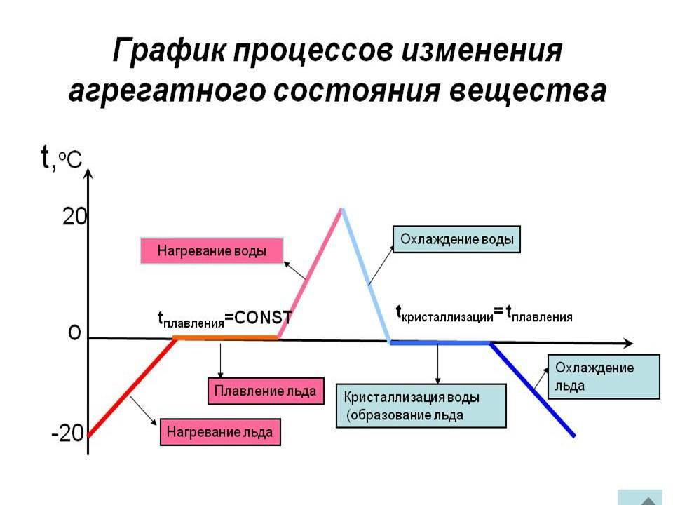 презентации на тему плавление