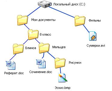 Файловая структура по информатике реферат 7821