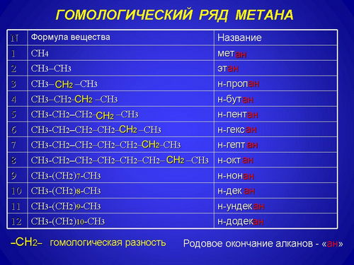 Презентация По Химии 10 Класс Алканы