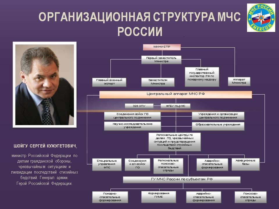 Структура и задачи МЧС России