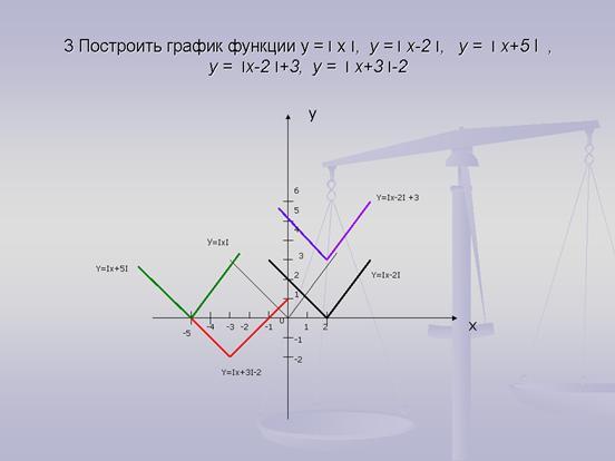 Как расшифровать графики на форекс
