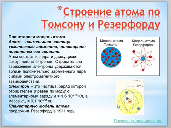 Планетарная модель атома по