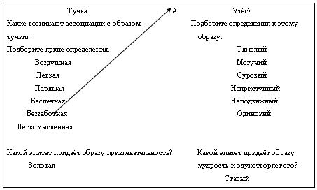 план конспект лермонтов тучи