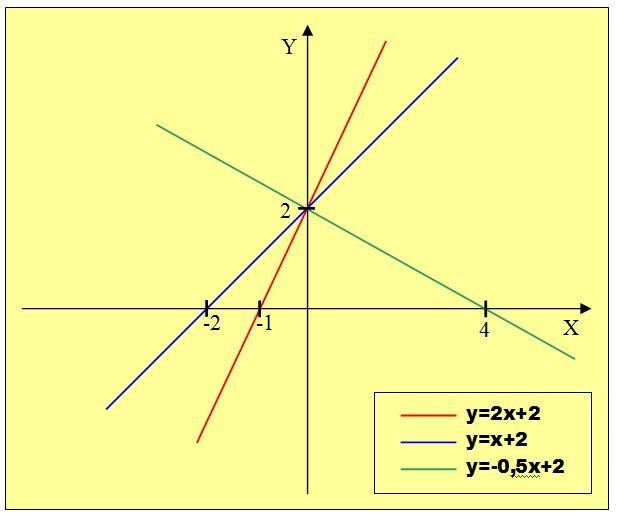 формулы графиков: