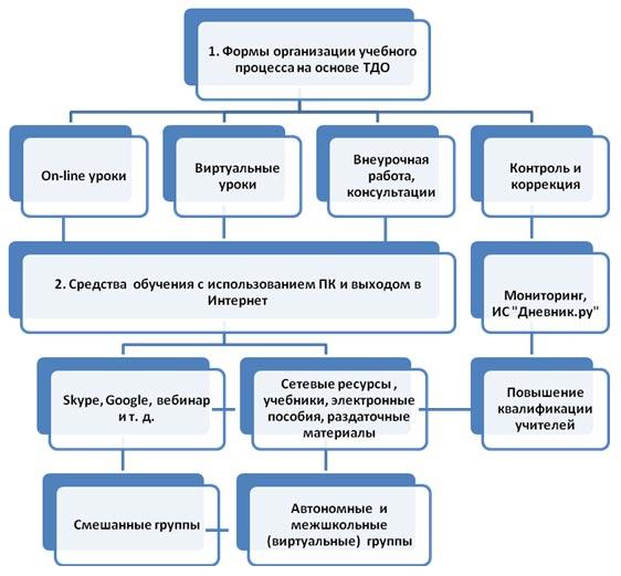 Общая схема учебного процесса