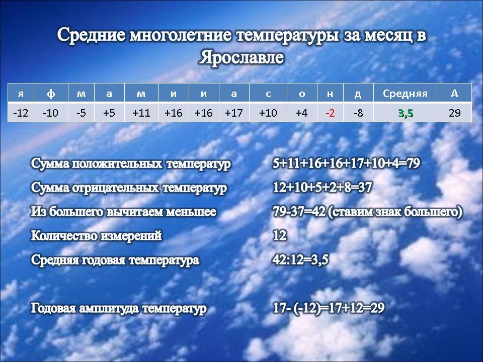 График суточного хода температуры география 6 класс