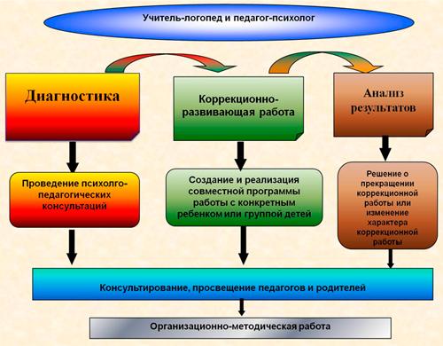 Модели работы школьного психолога с педагогами елена лифанова