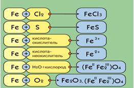 Тест Теплопроводность 8 Класс