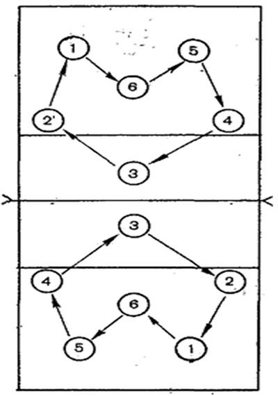 Упражнение № 2 (прием мяча
