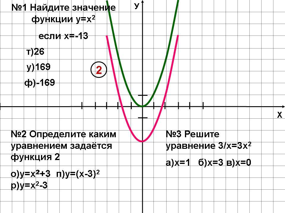 график функции y 3x: