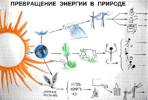 """""""Превращение энергии в"""