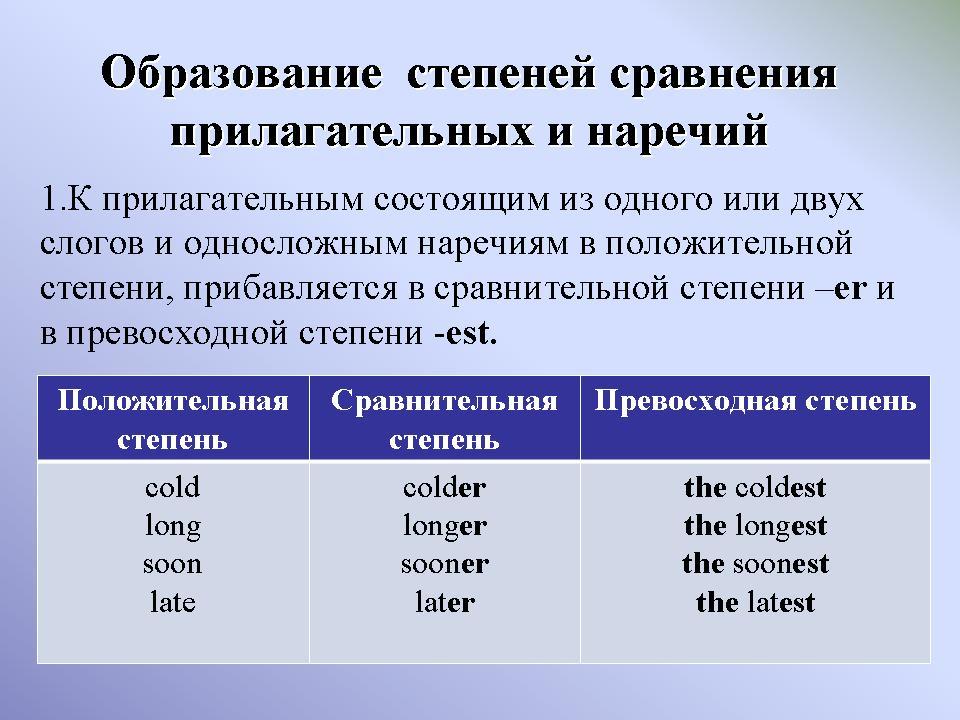 Степени сравнения прилагательных и