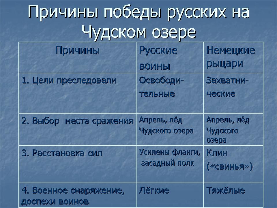 Ледовое побоище. 3-й класс