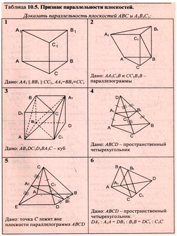 Параллельность плоскостей 10 класс решение задач решение задач по доминантному эпистазу