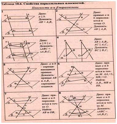 Параллельность плоскостей 10 класс решение задач решение задач на готовых чертежах на применению