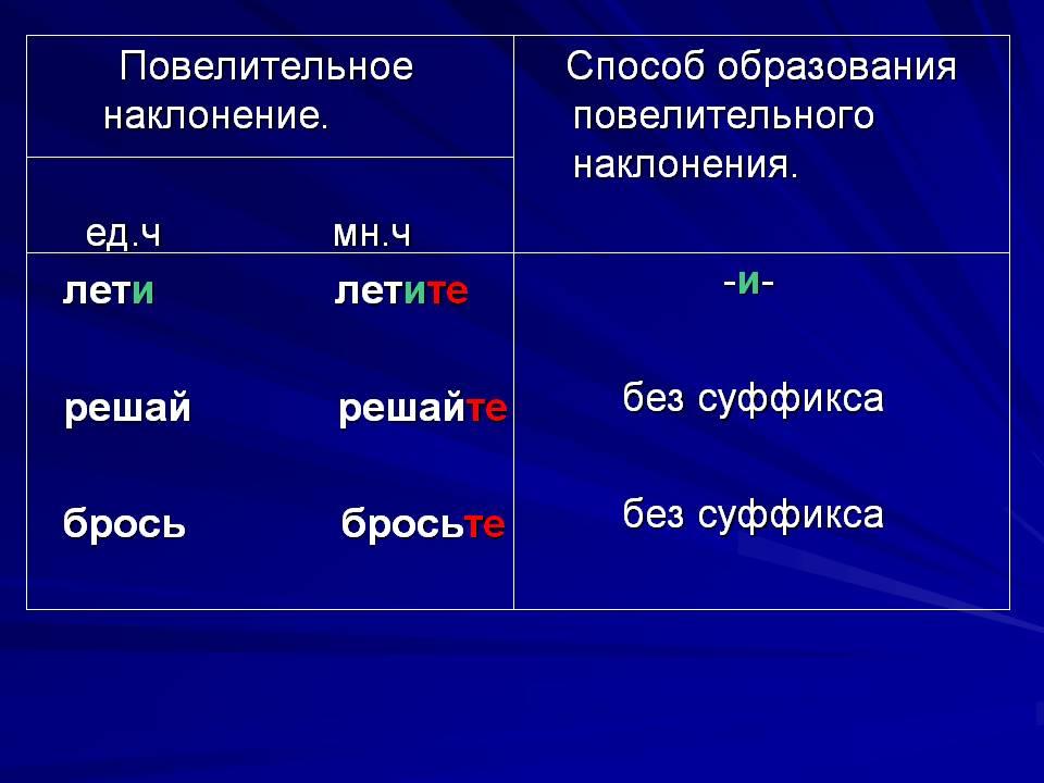 конспект урока повелительное наклонение глагола 6 класс