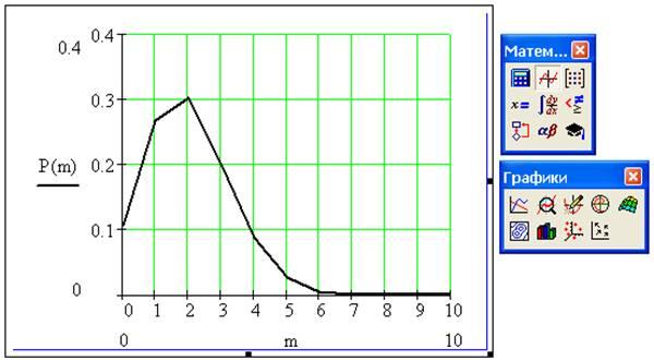 График закона распределения