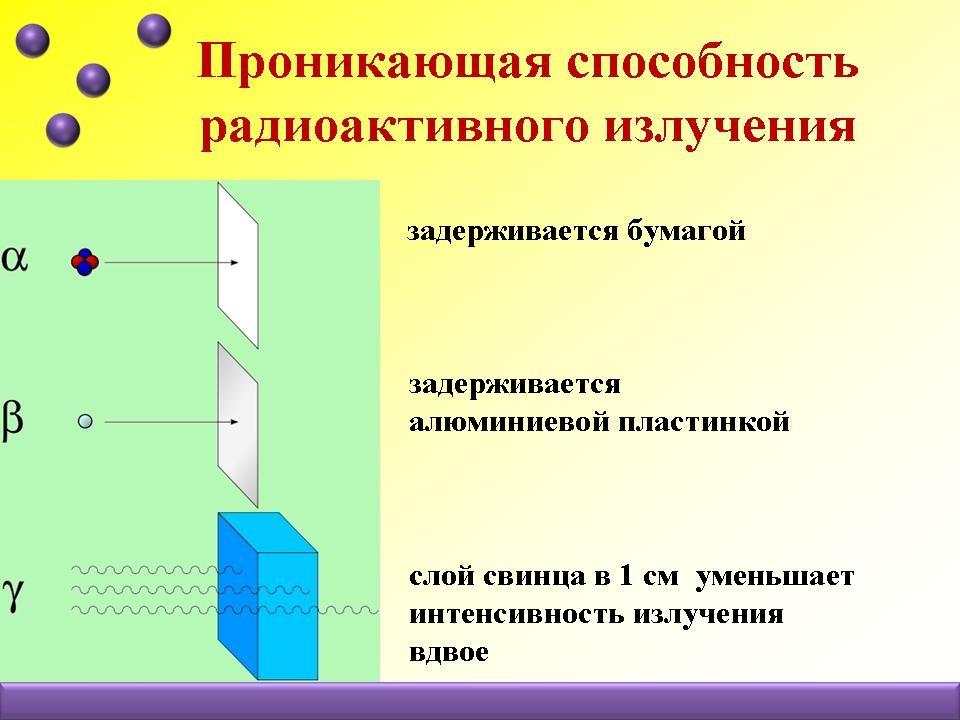 Урок физики радиоактивность