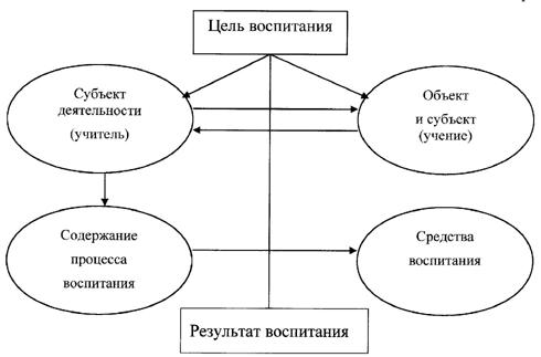 Структура педагогического