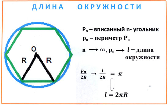 Чему равен периметр окружности формула