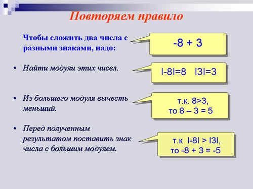 сложения чисел с разными знакоми