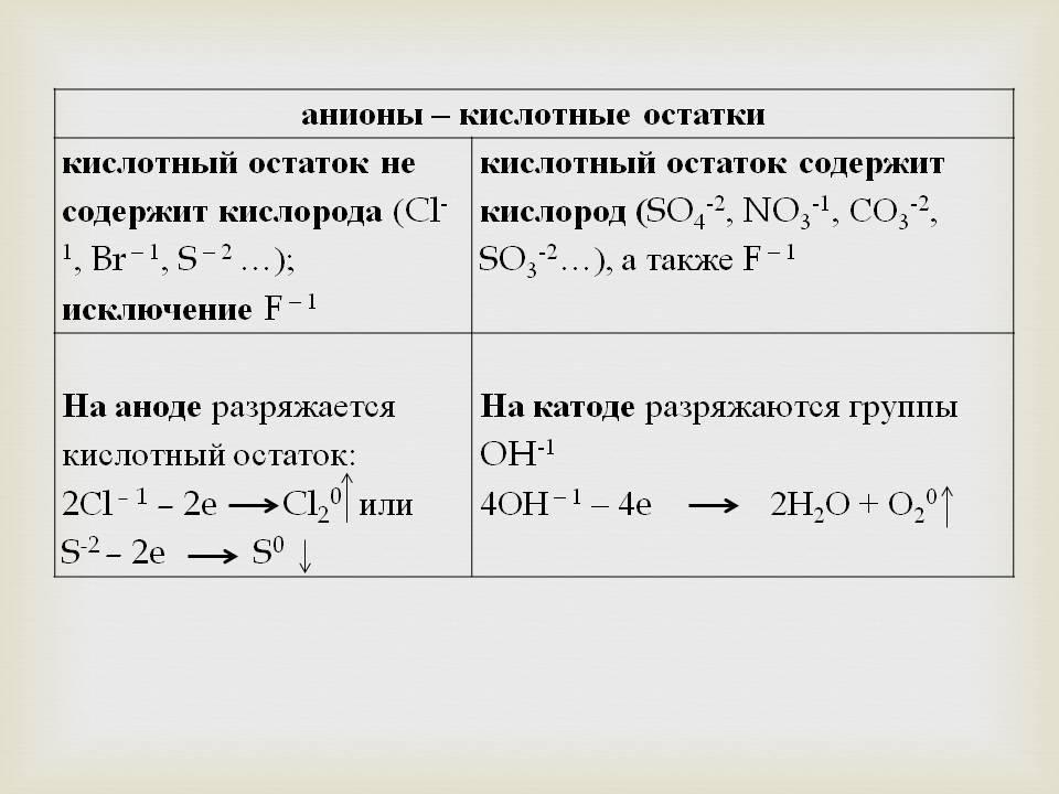 "Урок по теме ""Электролиз"