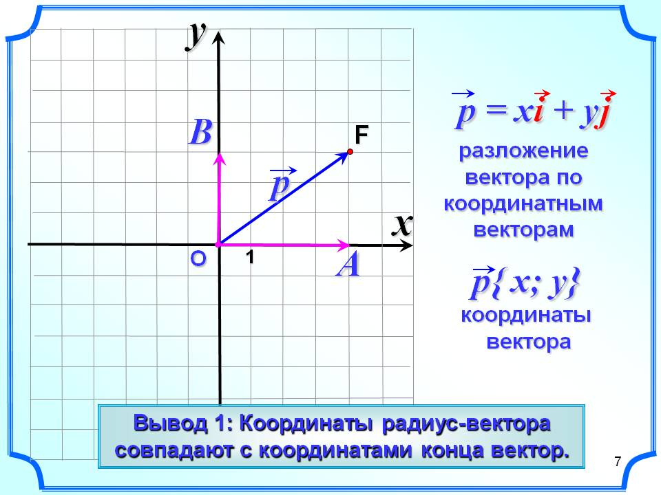 Видео уроки по геометрии 9 класс атанасян координаты вектора