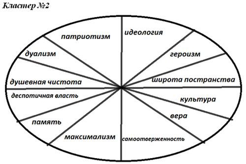 И. С Тургенева «Деревня»,