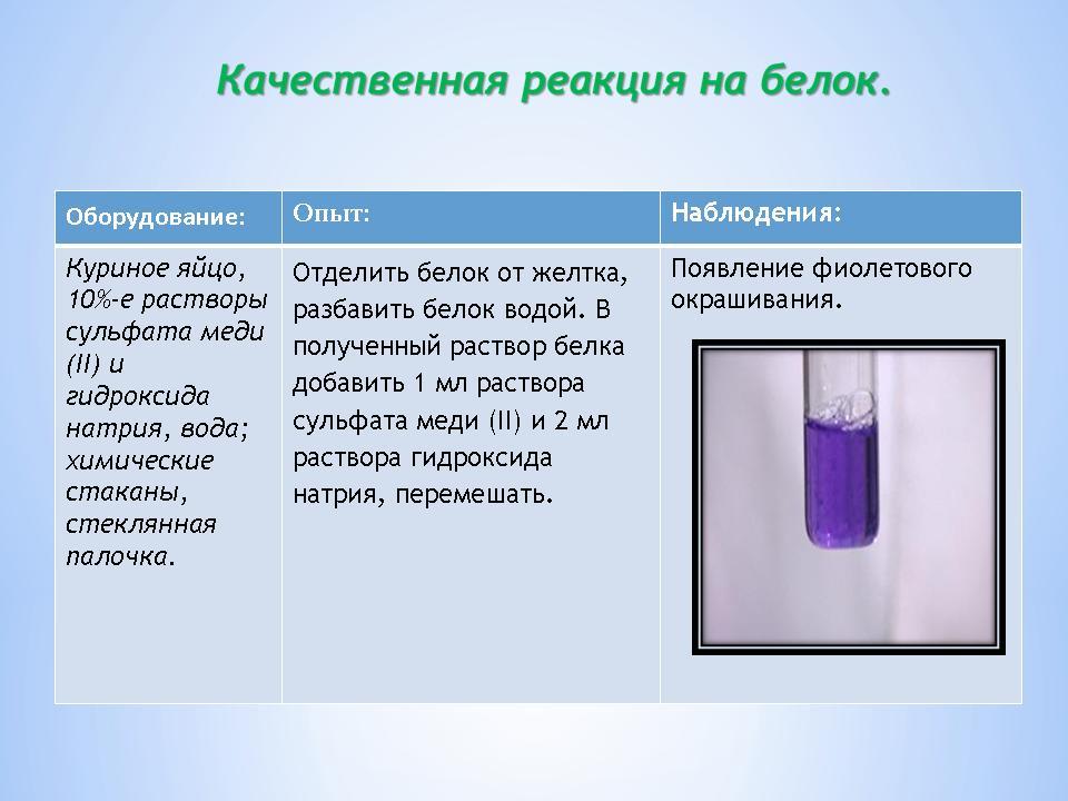 Интегрированный урок химии и биологии