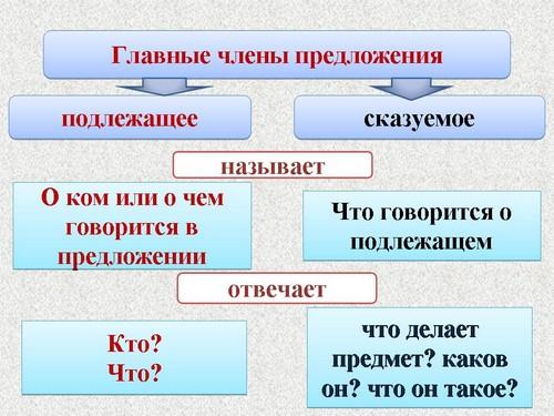 """Урок русского языка по теме """""""