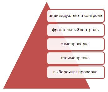 Методика организации домашнего задания по обществознанию реферат 729