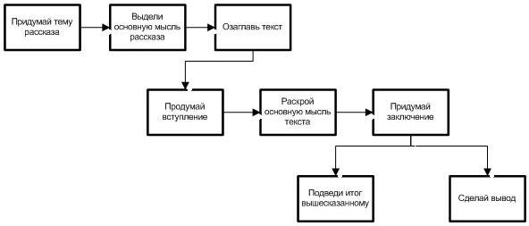 Блок-схема 3.