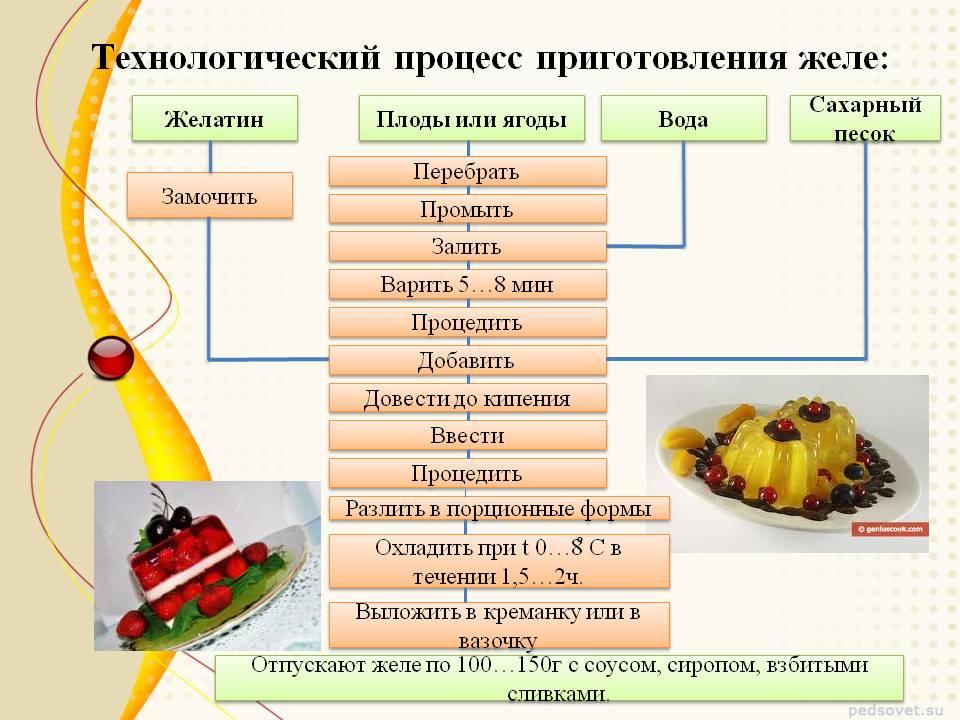 Виды украшений блюд на фото