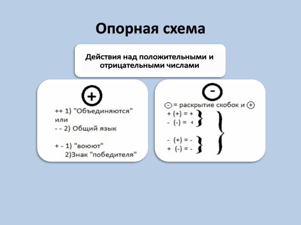 """""""Действия с положительными и"""