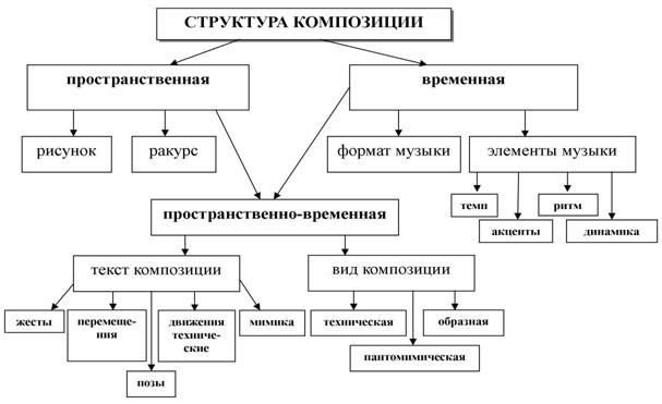 Структура композиции в