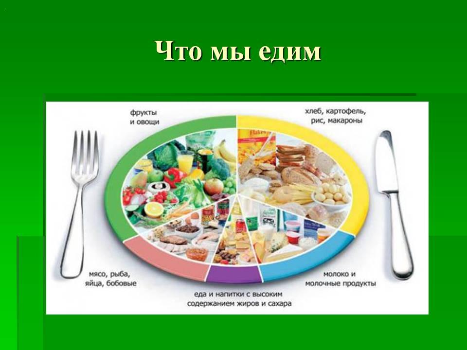 урок здорового питания в начальной школе
