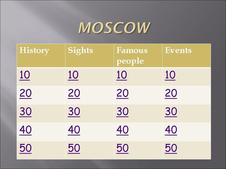 Презентация На Английском Языке Про Москву